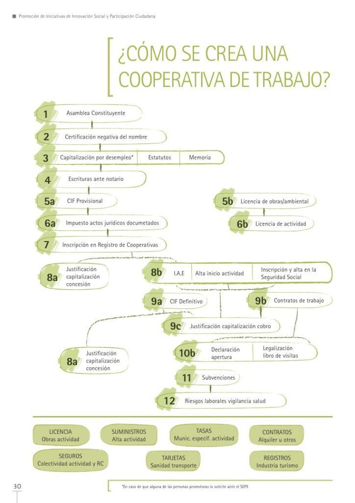 constitucion_coop