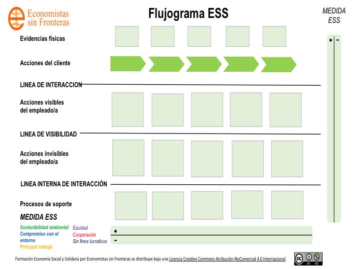 Flujograma de procesos: una herramienta