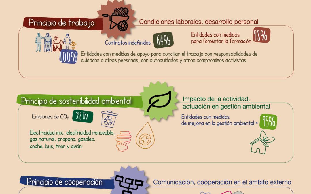 """El Mercado Social de Aragón """"enseña su corazón"""". Resultados Balance Social 2017"""