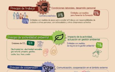 El Mercado Social de Aragón «enseña su corazón». Resultados Balance Social 2017